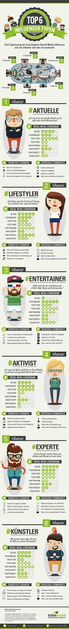 """Viele Unternehmen, Marketing Mitarbeiter/innen oder Community Managern/innen stehen immer wieder vor derselben Frage:""""Wersind die passenden Meinungsführer für Influencer Marketing in der eigenen Branche und wie kann mandiese erreichen und dadurch eine höhere Reichweite erzielen?"""". Influencer unterhalten, informieren und prägen das aktuelle Meinungsbild auf verschiedensten sozialen Netzwerken. Dabei unterscheiden sich Influencer nicht nur in ihrer Persönlichkeit, …"""