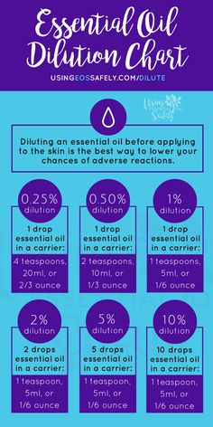 Essential Oil Dilution Chart Essential Oil Dilution Chart, Diluting Essential Oils, Essential Oil Safety, Are Essential Oils Safe, Essential Oil Uses, Doterra Essential Oils, Coconut Oil Beauty, Bloating Remedies, Frankincense Oil