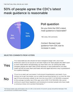 """💭The CDC is urging Americans to resume wearing masks indoors due to """"new evidence showing that even vaccinated people may become infected"""". We asked 782 Factual readers. The majority of our readers (50%) believe the CDC's latest mask guidance is reasonable. If you would like to see the articles we presented on this topic and more credible news, sign up for our newsletter at thefactual.com. Poll Questions, Person Running, Opinion Poll, Economic Analysis, Trump Taxes, Political Spectrum, News Media, What To Read, Trending Topics"""