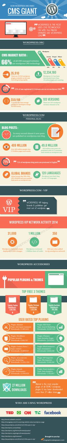How WordPress becomes CMS giant - Infographic #wordpress #infographic via http://www.infographicsdesignspro.com/how-wordpress-becomes-cms-giant-infographic/