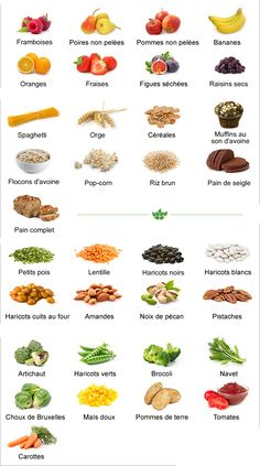 Quivalence prot ines dans aliments recherche google food pinterest proteine aliment et - Les aliments riches en glucides ...