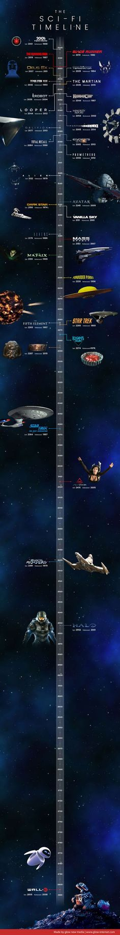 Von im Weltraum bis Wall-E im Jahr Die Sciene-Fiction-Zeitleiste From 2001 Odyssey in space to Wall-E in The science fiction timeline Beau Film, Sci Fi Genre, Arte Alien, Poster Print, Timeline Infographic, Classic Sci Fi, Science Fiction Books, Fiction Movies, See Movie