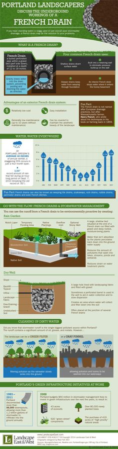 Portland landscapers discuss the inner workings of a French drain by Landscape East & West http://tinyurl.com/naz8l2o