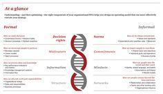 10Minutes on organizational DNA: PwCpwc-10minutes-organizational-dna