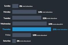 Webinar Benchmarks: Marketing, Scheduling, and Length