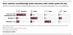 Web scelto dai più giovani, tv preferita dagli over 50, mentre continua il declino della carta stampata: ecco come si informano gli americani (INFOGRAFICHE) | Prima Comunicazione