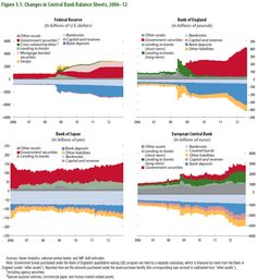 Changes In Central Bank Balance Sheets Monetary Policy, Balance Sheet, Central Bank, Financial Markets, Infographic, Infographics, Information Design