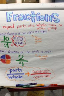 Introducing Fractions with a Story