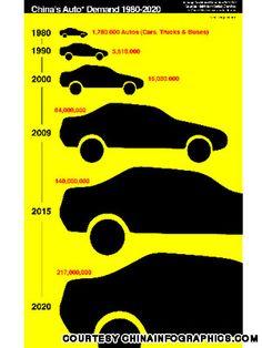 China-auto-demand-1980-202012--inline.jpg (300×400)