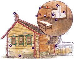 Although most Russians now live in modern flats, every Russian still knows what an izba is. Izba, a traditional log hut and the main dwelling type for Russian peasants, is widely featured in folklore. Baba Yaga, the archetypal Slavic witch, lives in her izba that stands on chicken legs.