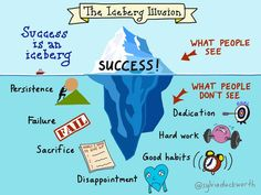 Keep in mind that success is like an iceberg
