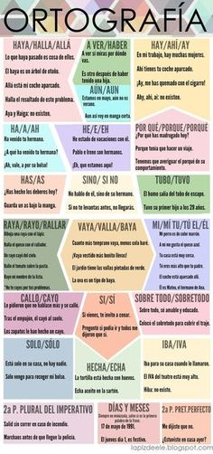 Spanish words that are pronounced the same but are written differently // Palabras que es español se pronuncian igual, pero se escriben diferentes. Spanish Grammar, Spanish Vocabulary, Spanish Words, Spanish Teacher, Spanish Classroom, Spanish Lessons, Teaching Spanish, Spanish Language, Teaching Resources