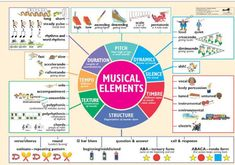 How well do you know these musical elements?