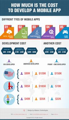 Mobile #apps are always booming in #market with designing and developing innovative plans and #ideas .. wanted to know that how much would it cost ? just refer our infographic for same