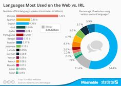 idiomas usados en la web vs mundo real