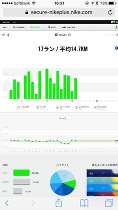 僕のほぼ朝活ランニング、今日19日で月間ラン距離250km達成(251.1km)!17ラン、平均14.7km、総時間24:09:10、12,699kcal消費!良い頑張り2016年1月19日