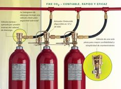 Fire Safety, Fire Extinguisher, Industrial, Blog, Diffuser, Safety At Work, Security Systems, Risk Analysis