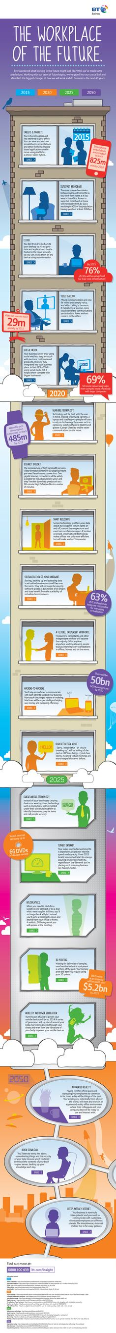 The Workplace of the Future Infographic