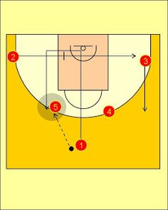 Pick'n'Roll. Resources for basketball coaches.: Spain National Team Horns Offense (2)