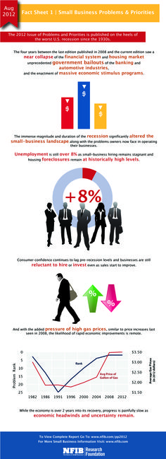 This infographic fact sheet outlines the effect of recession, unemployment and the increase in prices on small businesses.