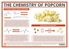 Today January) is apparently National Popcorn Day, so what better time to look at the chemistry behind it? This graphic takes a brief look at some of the compounds that give popcorn its flavo… Chemistry Posters, Kitchen Chemistry, Chemistry Classroom, High School Chemistry, Chemistry Lessons, Teaching Chemistry, Chemistry Experiments, Science Chemistry, Science Facts