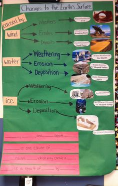 Science TEKS 5.7B: Changes to the Earth's surface by wind, water and ice. (RRISD)