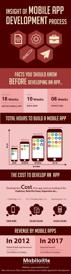 A look into Mobile App Development Process! #AppDevelopment #Mobile #iOS #Android #infograph