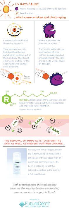How Retinol Works Infographic