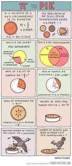 Pi vs. Pie…