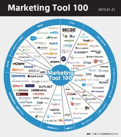 marketing_tool_100 Project Proposal, Marketing Tools, Statistics, Business Design, Infographic, It Works, Study, Learning, Words