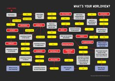 A flow-chart to let you know what your world view is. Mine is Atheist Humanist. God Is, Finding God, World View, Atheism, Christianity, Meant To Be, Fitness, This Or That Questions, Flowchart