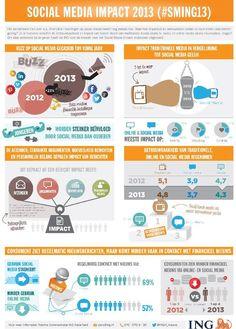 Gebruik sociale media stagneert @ Marketing Online - Adformatie Groep