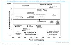 A detailed look at each open innovation method covered in the study, addressing them as they rank from most effective to least effective. By Robert Cooper & All Robert Cooper, Innovation Management, Research Methods, Diagram, Study, Tools, Design, Studio, Instruments
