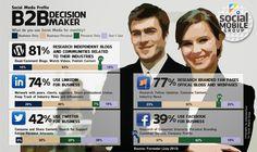 La gente de empresa B2B necesitan Redes Sociales (quieran o no) #infografia #infographic #socialmedia