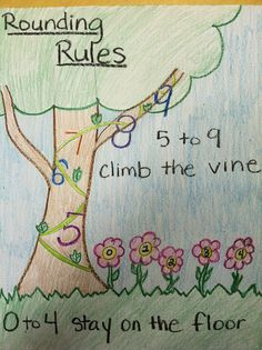 Great example of a left brain output page Interactive notebook entry - students illustrating the rounding rule as they picture it.