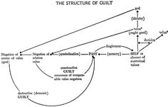 """""""THE STRUCTURE OF GUILT, """" The Structure of Awareness, Thomas C. Oden, 1969."""