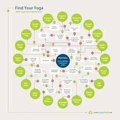 Great Yoga wheel. Start in the middle and follow out to which kind of Yoga suits you best. Loved and Pinned by www.downdogboutique.com to our Yoga community boards
