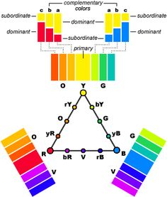 the color wheel was invented by sir isaac newton in 1666