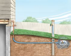 Installing a remote garden hose connection, and freeze proofing blowout