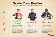Grade your Realtor with our Real Estate Report Card in our latest article!