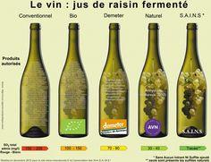 """Esquema que mostra a quantidade de químicos permitidos - do tratamento do solo até a garrafa - em diferentes tipos de vinho. Saca só o """"convencional""""..."""