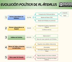 La evolución política de Al-Ándalus Spanish Art, Andalusia, Social Science, Medieval, Islam, Spain, Namaste, Got7, Manual