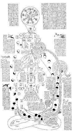 xiuzhen Yang Style Tai Chi, Weird Science, Qigong, Tao, Diagram, Acupuncture, Alchemy, Reflexology, Martial Arts