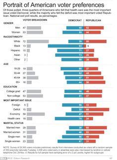 2012 Election Demographics
