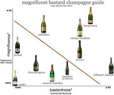 Guide To Champagne