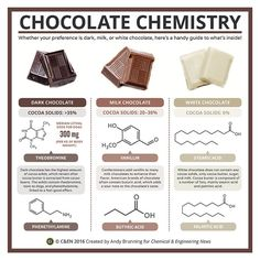 Periodic graphics chocolate chemistry March 14 2016 Issue Vol 94 Issue 11 Chemical Engineering News Chemistry Classroom, Chemistry Notes, Chemistry Lessons, Teaching Chemistry, Science Chemistry, Science Facts, Food Science, Organic Chemistry, Physical Science