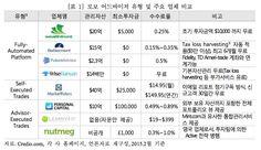 ▲로보어드바이저 유형 및 주요 업체 비교. (출처 : KB금융지주 경영연구소)