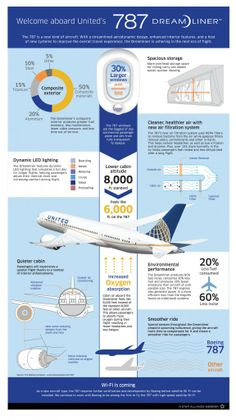 What It's Like To Fly On The 787 Dreamliner [Infographic]