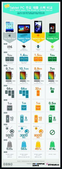 2012 주요 타블릿PC 스펙비교(2012/04/12) by infographicworks
