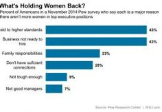 Double Standard Holding Women Back From Top Business Jobs, Pew Survey Finds - Real Time Economics - WSJ Double Standards, Economics, Bar Chart, No Response, Infographic, Positivity, Business, Tops, Women